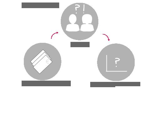 Bei der Offline Werbung ist der Erfolg kaum messbar. Deshalb ist die Effizienz der Marketingmaßnahme nicht genau differenzierbar.