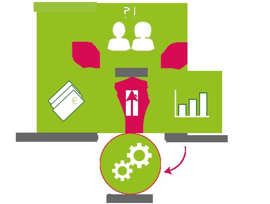 Online lässt sich Interesse anhand von Klicks und Ranking einfacher wahrnehmen als in der Offline Werbung.