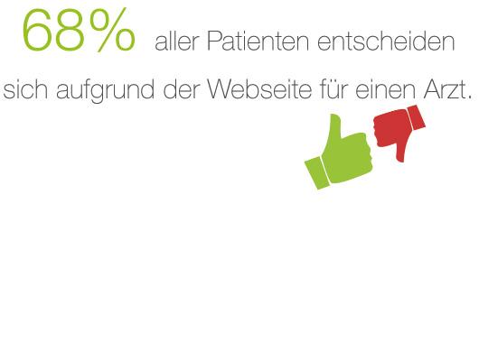 Die Webseite vermittelt Vertrauen - eine gute Webseite lässt auf Kompetenz und Seriosität schließen.